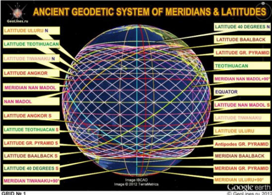 The system of ancient monumental structures. The latitude of historical objects